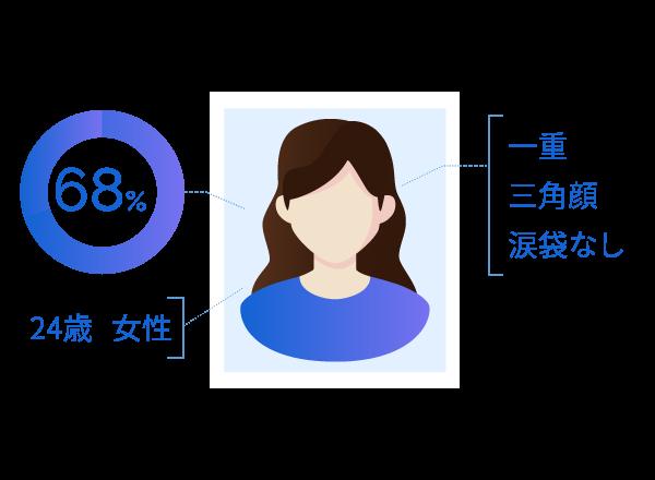 大量の顔画像から顔/パーツ分類検出